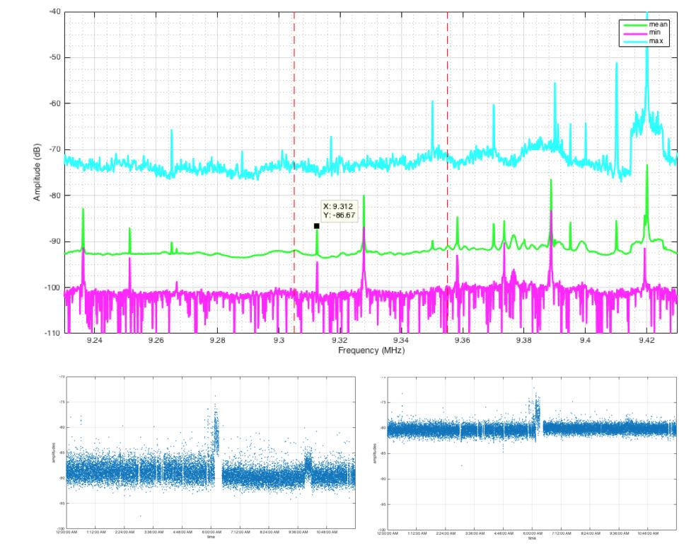 RFI measurements at potential HF radar sites