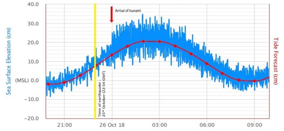 Sea level oscillations at Portomaso